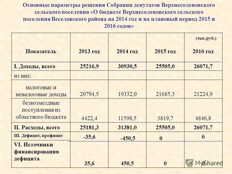 Показатель 2013 год 2014 год 2015 год 2016 год I. Доходы, всего 25216,930930,525505,026071,7 из них: налоговые и неналоговые доходы 20794,519332,021685,321224,9 безвозмездные поступления из областного бюджета 4422,411598,53819,74846,8 II. Расходы, вс