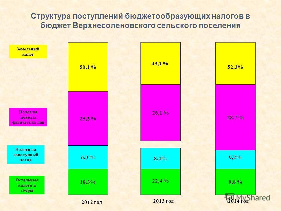 Структура поступлений бюджетообразующих налогов в бюджет Верхнесоленовского сельского поселения 18,3% 6,3 % 25,3 % 50,1 % Земельный налог Налог на доходы физических лиц Налоги на совокупный доход Остальные налоги и сборы 9,8 % 9,2% 41,0 % 52,3% 22,4