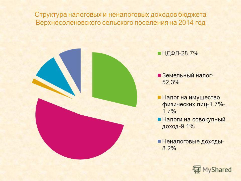 Структура налоговых и неналоговых доходов бюджета Верхнесоленовского сельского поселения на 2014 год