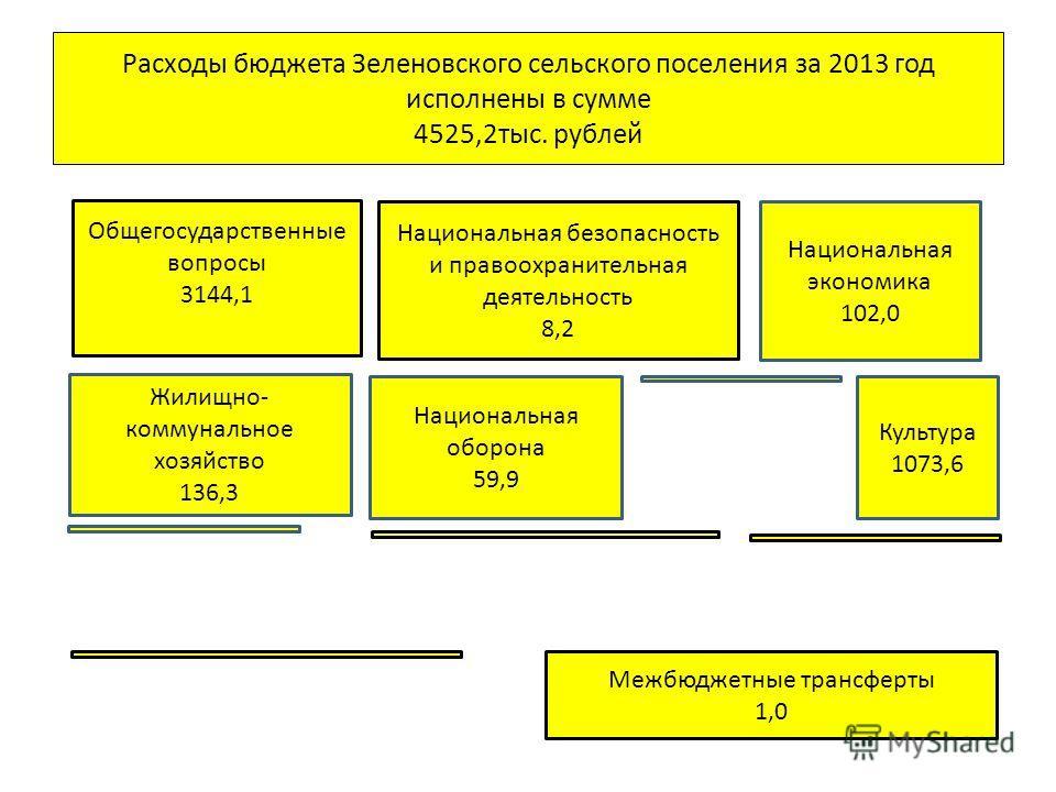 Расходы бюджета Зеленовского сельского поселения за 2013 год исполнены в сумме 4525,2 тыс. рублей Общегосударственные вопросы 3144,1 Национальная безопасность и правоохранительная деятельность 8,2 Национальная экономика 102,0 Жилищно- коммунальное хо