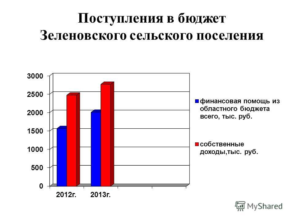 Поступления в бюджет Зеленовского сельского поселения