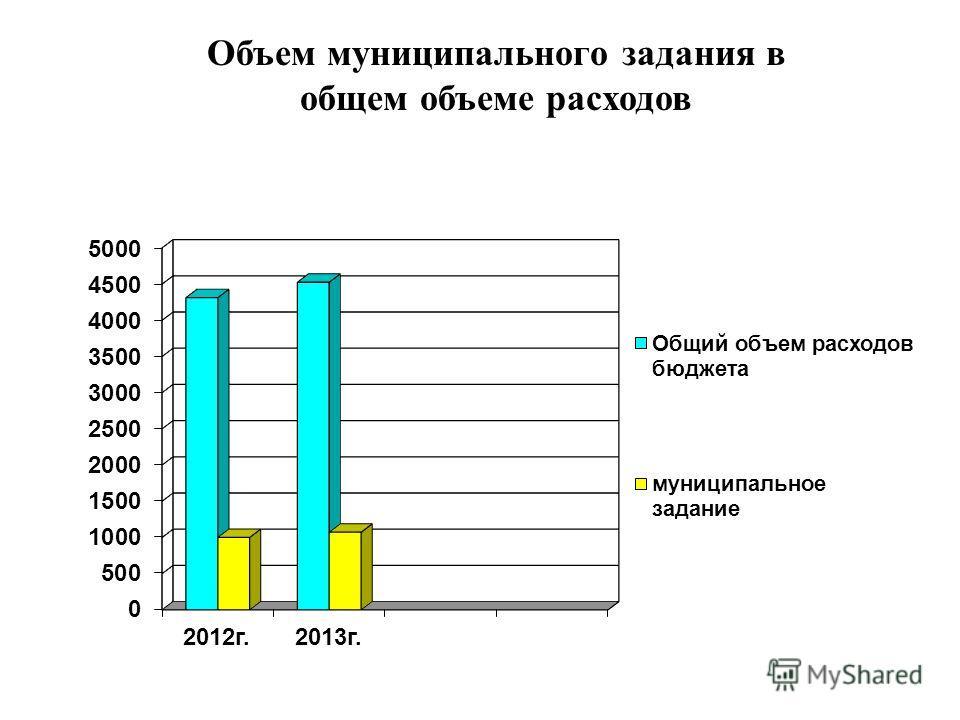 Объем муниципального задания в общем объеме расходов