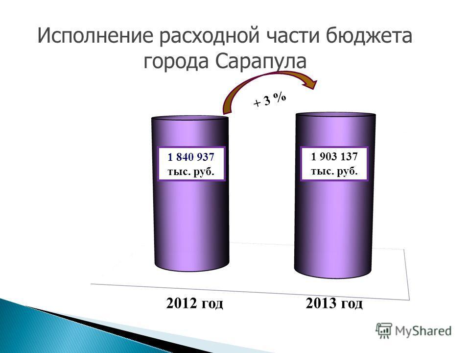 Исполнение расходной части бюджета города Сарапула 1 840 937 тыс. руб. 1 903 137 тыс. руб. 2012 год 2013 год + 3 %