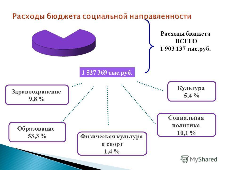 Расходы бюджета социальной направленности 80 % Образование 53,3 % Здравоохранение 9,8 % Социальная политика 10,1 % Культура 5,4 % Физическая культура и спорт 1,4 % Расходы бюджета ВСЕГО 1 903 137 тыс.руб. 1 527 369 тыс.руб.
