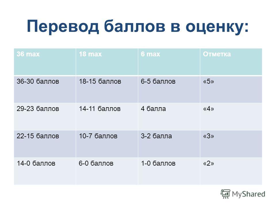 Перевод баллов в оценку: 36 max18 max6 max Отметка 36-30 баллов 18-15 баллов 6-5 баллов«5» 29-23 баллов 14-11 баллов 4 балла«4» 22-15 баллов 10-7 баллов 3-2 балла«3» 14-0 баллов 6-0 баллов 1-0 баллов«2»