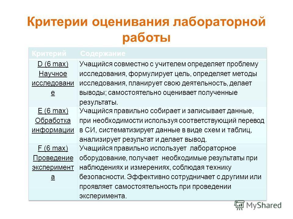 Критерии оценивания лабораторной работы