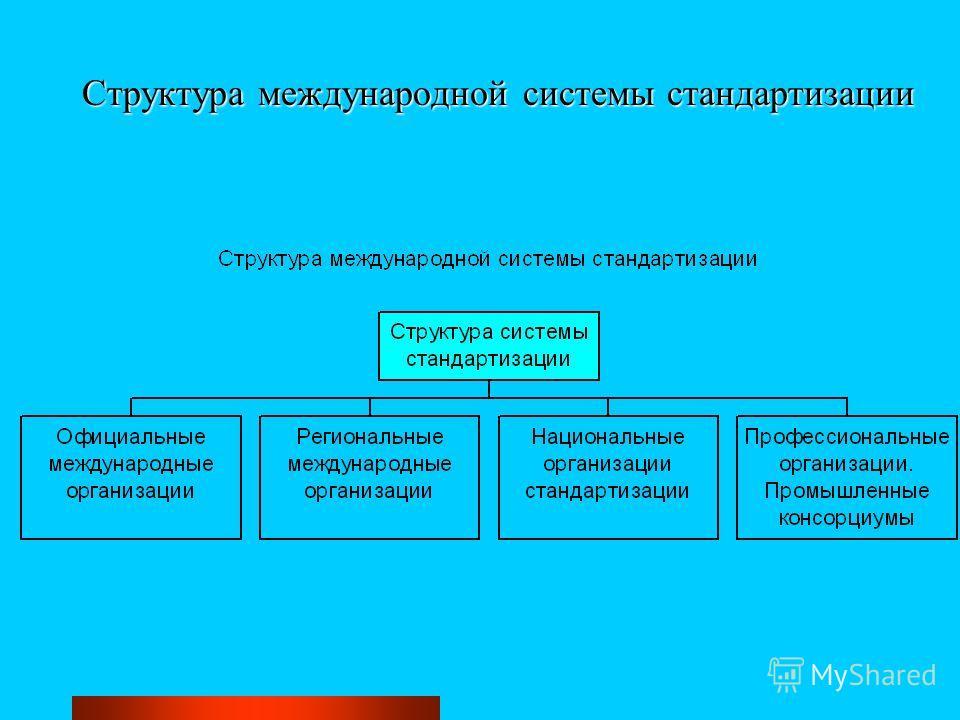 Структура международной системы стандартизации