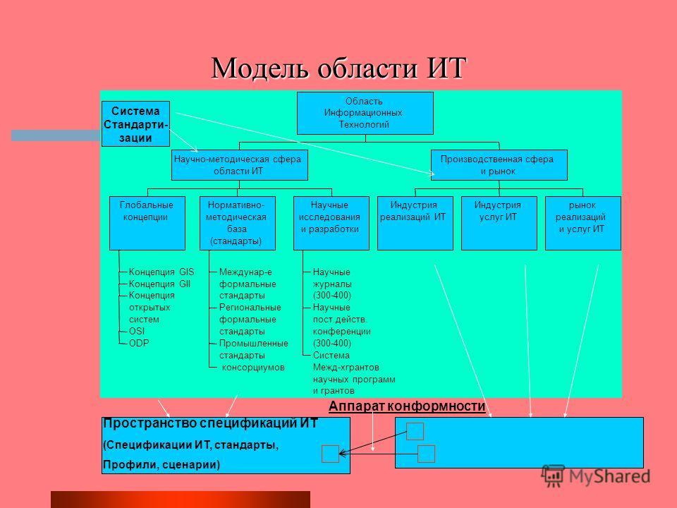 Модель области ИТ Пространство реализаций ИТ (Продукты, системы, сервисы)
