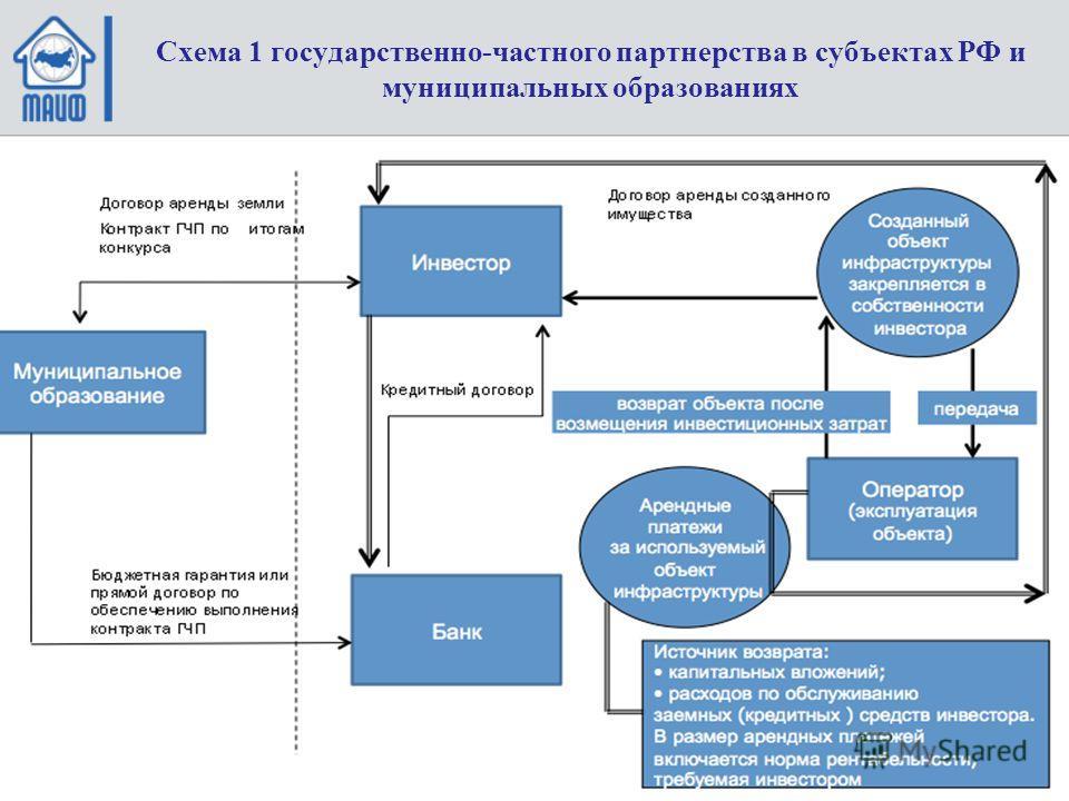 Схема 1 государственно-частного партнерства в субъектах РФ и муниципальных образованиях
