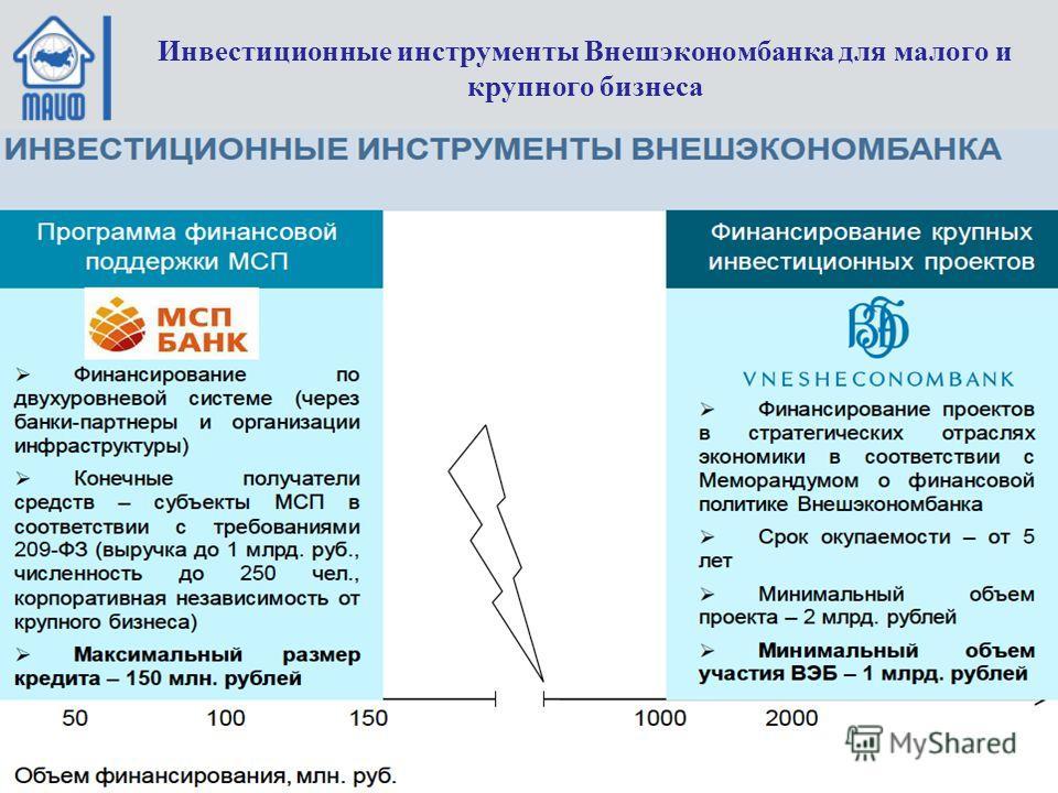 Инвестиционные инструменты Внешэкономбанка для малого и крупного бизнеса