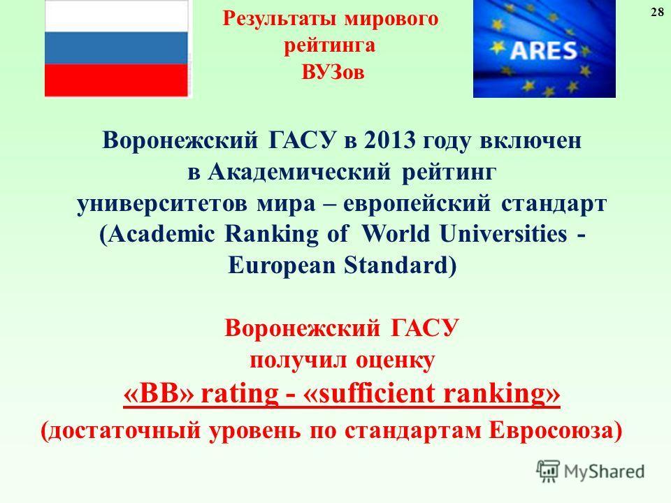 Воронежский ГАСУ в 2013 году включен в Академический рейтинг университетов мира – европейский стандарт (Academic Ranking of World Universities - European Standard) Воронежский ГАСУ получил оценку «ВВ» rating - «sufficient ranking» (достаточный уровен
