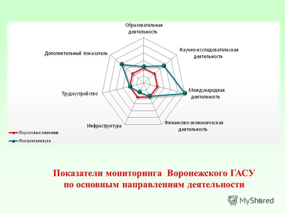 4 Показатели мониторинга Воронежского ГАСУ по основным направлениям деятельности