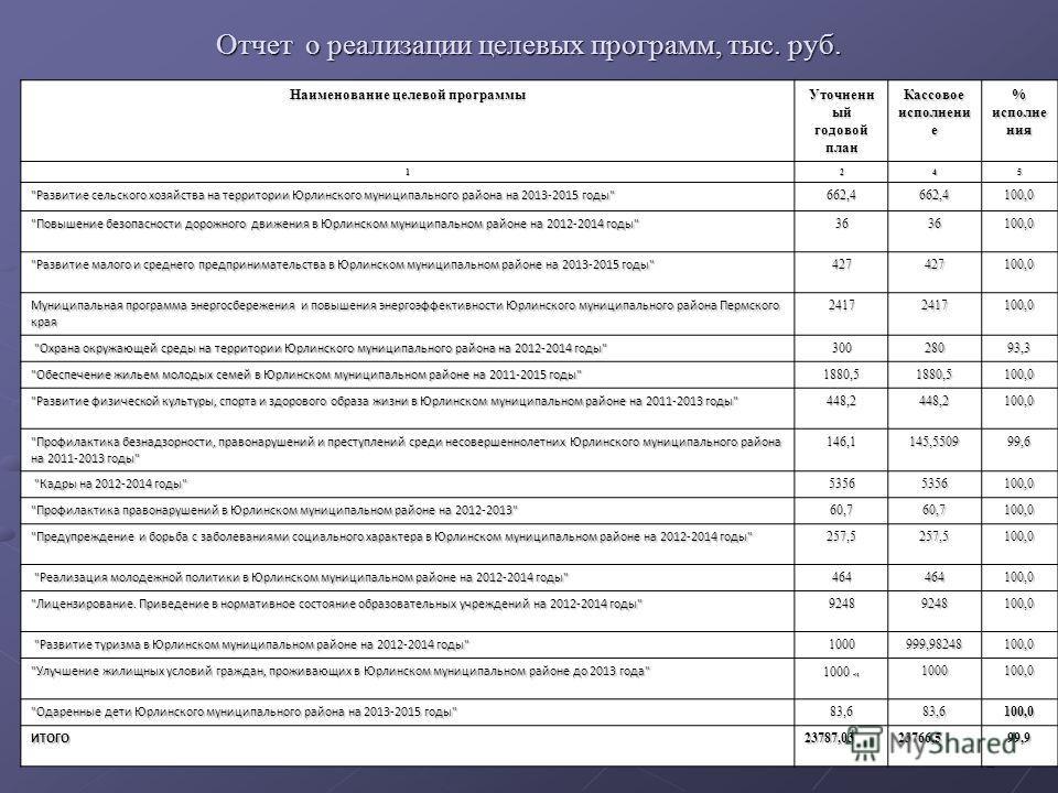 12 Отчет о реализации целевых программ, тыс. руб. Наименование целевой программы Уточненн ый годовой план Кассовое исполнени е % исполне ния 1245
