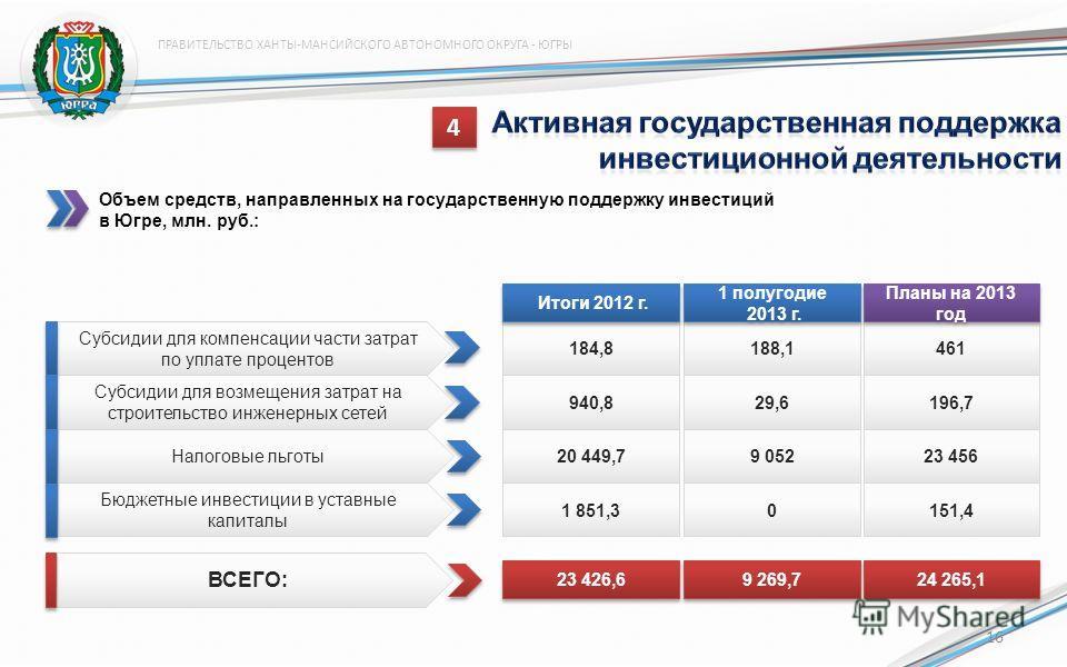 ПРАВИТЕЛЬСТВО ХАНТЫ-МАНСИЙСКОГО АВТОНОМНОГО ОКРУГА - ЮГРЫ Объем средств, направленных на государственную поддержку инвестиций в Югре, млн. руб.: 184,8 Итоги 2012 г. 4 4 461 940,8196,7 20 449,723 456 1 851,3151,4 Планы на 2013 год Субсидии для компенс