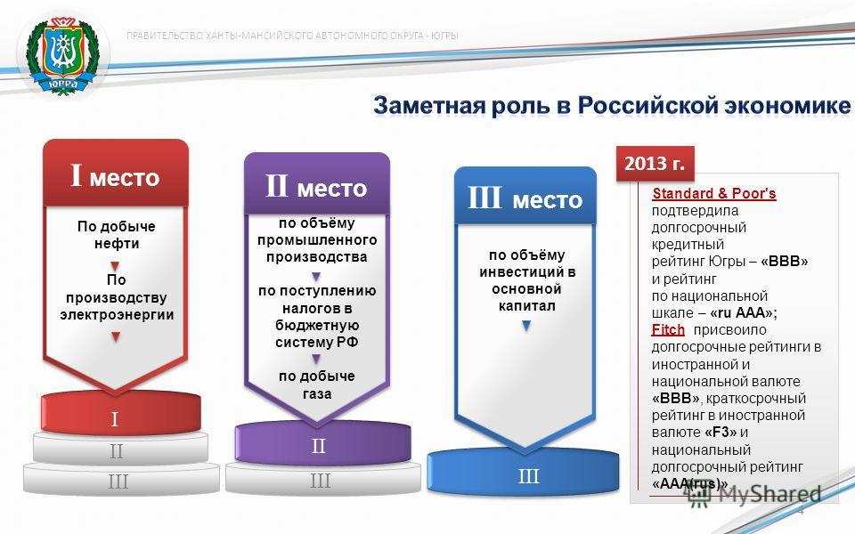 II место по объёму промышленного производства по поступлению налогов в бюджетную систему РФ по добыче газа II III III место по объёму инвестиций в основной капитал I II III I место По добыче нефти По производству электроэнергии Standard & Poor's подт