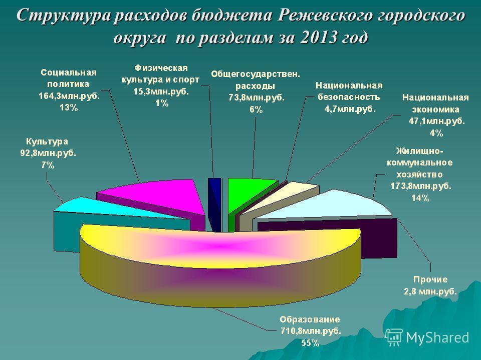 Структура расходов бюджета Режевского городского округа по разделам за 2013 год