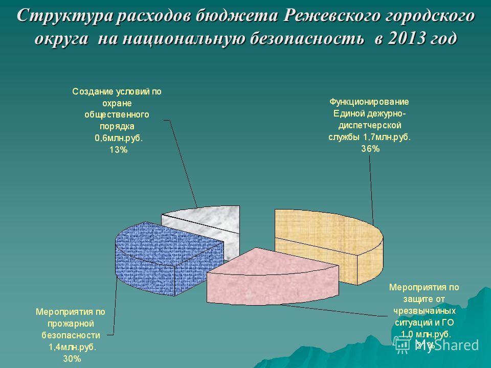 Структура расходов бюджета Режевского городского округа на национальную безопасность в 2013 год