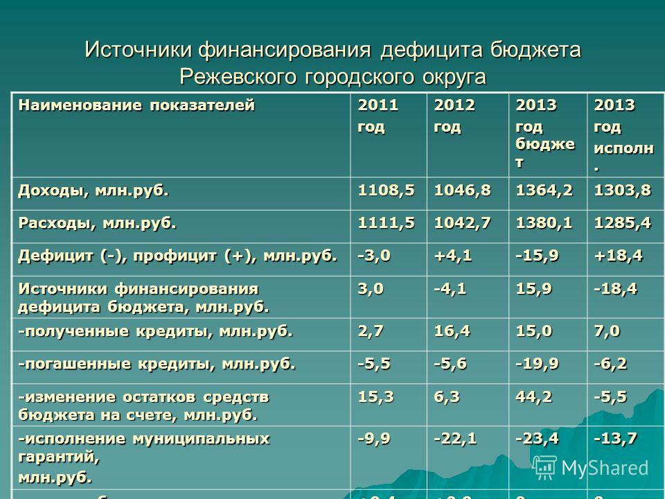 Источники финансирования дефицита бюджета Режевского городского округа Наименование показателей 2011год2012год2013 год бюдже т 2013год исполн. Доходы, млн.руб. 1108,51046,81364,21303,8 Расходы, млн.руб. 1111,51042,71380,11285,4 Дефицит (-), профицит