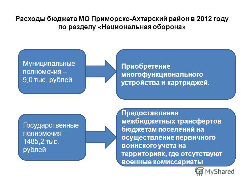 Расходы бюджета МО Приморско-Ахтарский район в 2012 году по разделу «Национальная оборона» Муниципальные полномочия – 9,0 тыс. рублей Государственные полномочия – 1485,2 тыс. рублей Приобретение многофункционального устройства и картриджей. Предостав