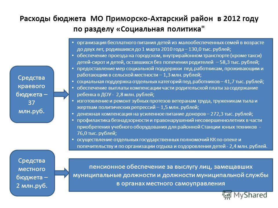 Расходы бюджета МО Приморско-Ахтарский район в 2012 году по разделу «Социальная политика