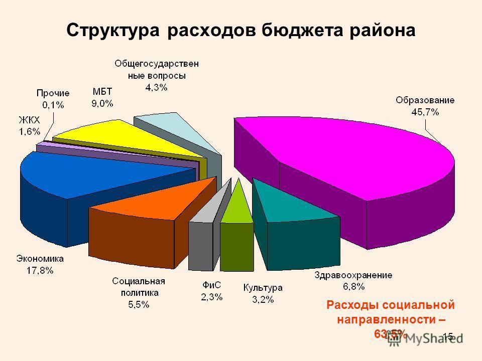 15 Структура расходов бюджета района Расходы социальной направленности – 63,5%