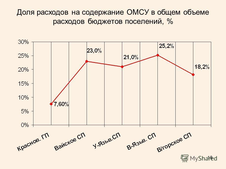 18 Доля расходов на содержание ОМСУ в общем объеме расходов бюджетов поселений, %