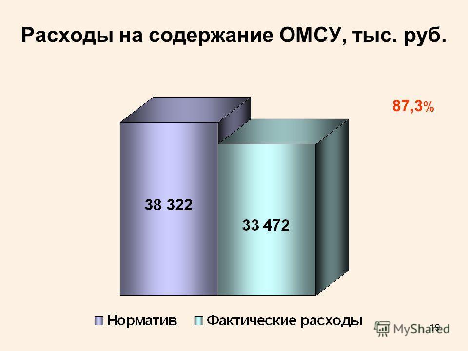 19 Расходы на содержание ОМСУ, тыс. руб. 87,3 %