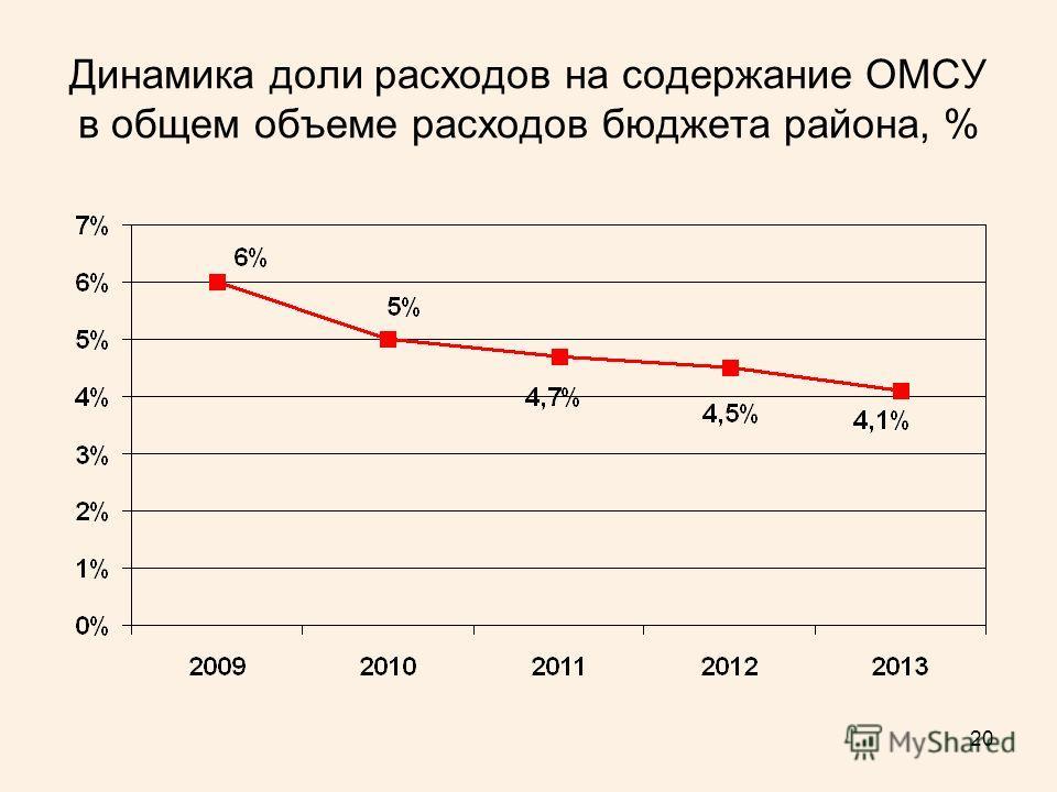 20 Динамика доли расходов на содержание ОМСУ в общем объеме расходов бюджета района, %