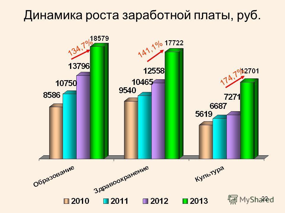 22 Динамика роста заработной платы, руб. 134,7% 141,1% 174,7%