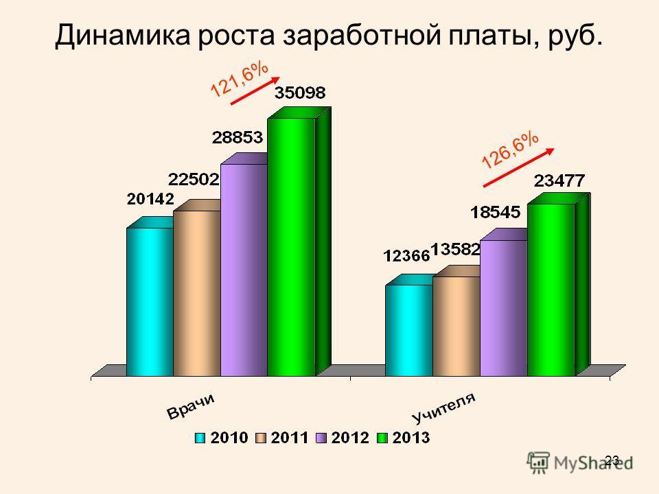 23 Динамика роста заработной платы, руб. 121,6% 126,6%