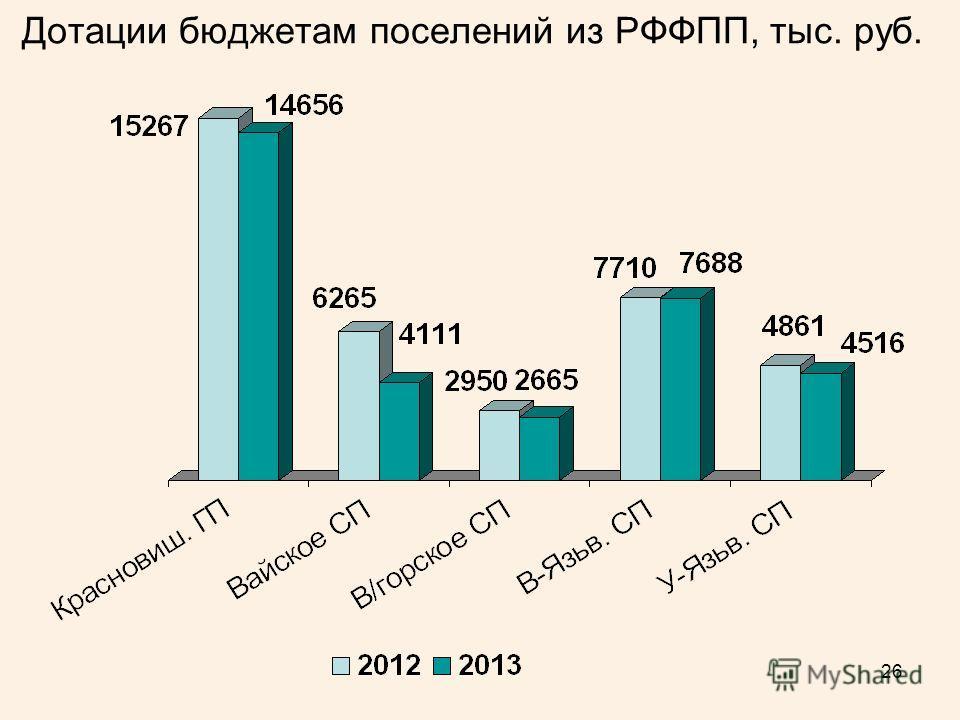 26 Дотации бюджетам поселений из РФФПП, тыс. руб.