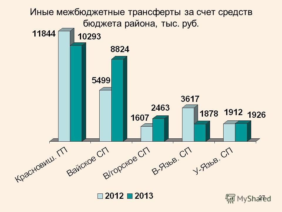 27 Иные межбюджетные трансферты за счет средств бюджета района, тыс. руб.