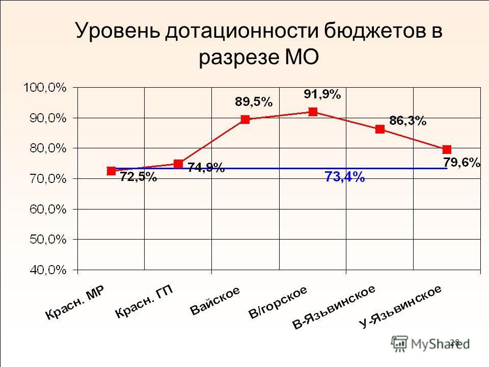 28 Уровень дотационности бюджетов в разрезе МО