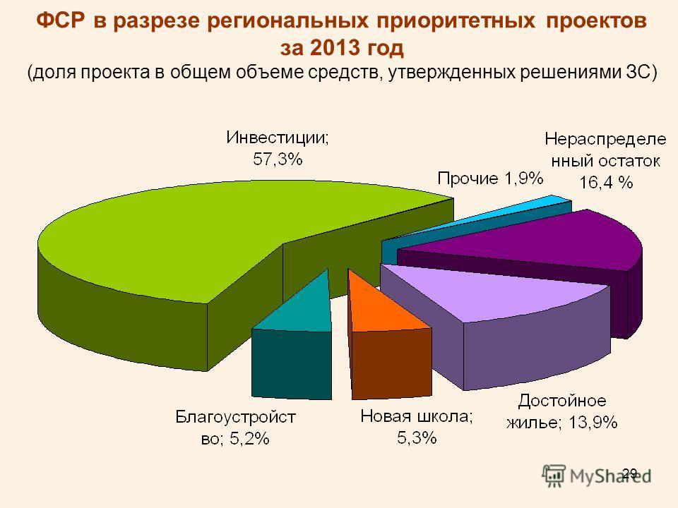 29 ФСР в разрезе региональных приоритетных проектов за 2013 год (доля проекта в общем объеме средств, утвержденных решениями ЗС)