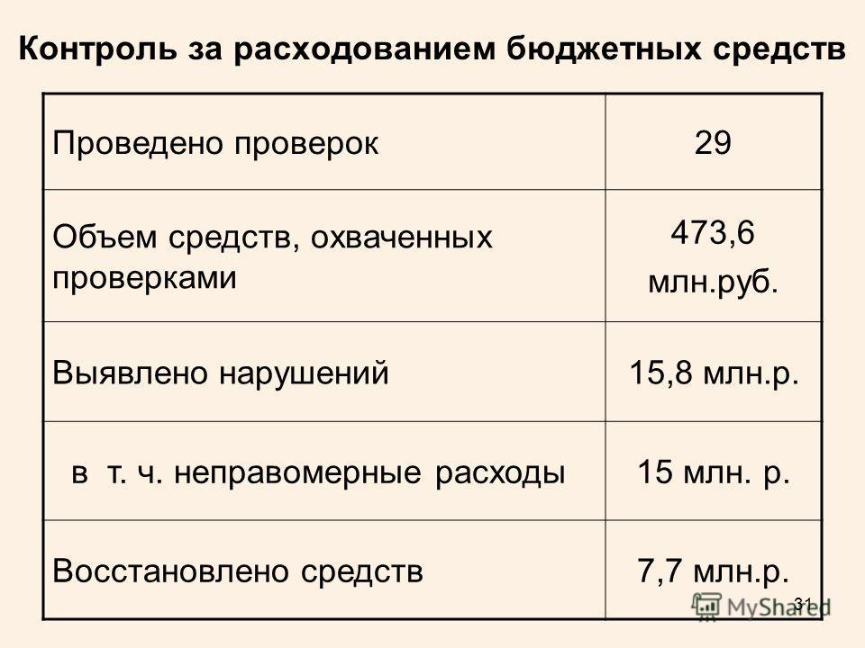 31 Контроль за расходованием бюджетных средств Проведено проверок 29 Объем средств, охваченных проверками 473,6 млн.руб. Выявлено нарушений 15,8 млн.р. в т. ч. неправомерные расходы 15 млн. р. Восстановлено средств 7,7 млн.р.