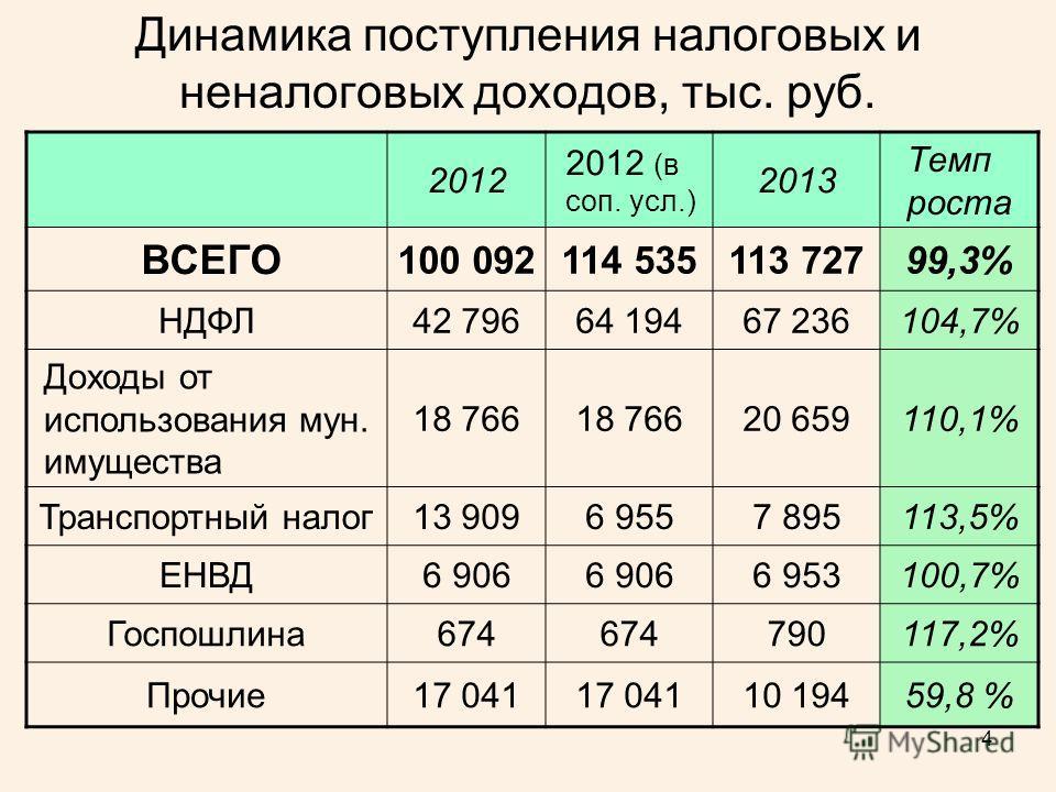 4 Динамика поступления налоговых и неналоговых доходов, тыс. руб. 2012 2012 (в соп. усл.) 2013 Темп роста ВСЕГО 100 092114 535113 72799,3% НДФЛ42 79664 19467 236104,7% Доходы от использования мун. имущества 18 766 20 659110,1% Транспортный налог 13 9