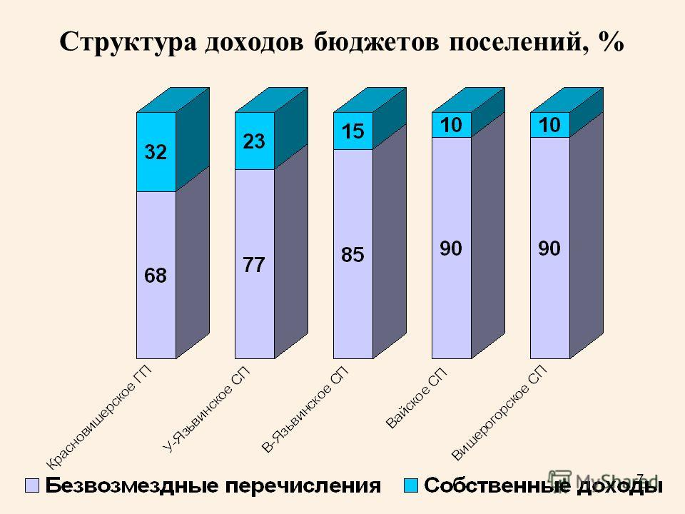 7 Структура доходов бюджетов поселений, %