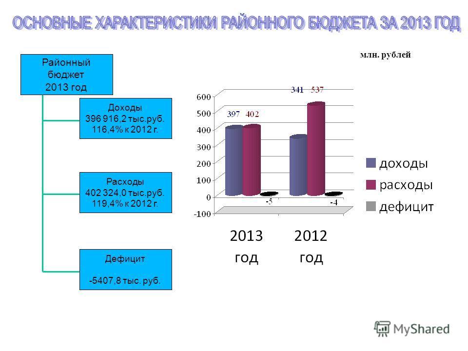 млн. рублей Районный бюджет 2013 год Доходы 396 916,2 тыс.руб. 116,4% к 2012 г. Расходы 402 324,0 тыс.руб. 119,4% к 2012 г. Дефицит -5407,8 тыс. руб.
