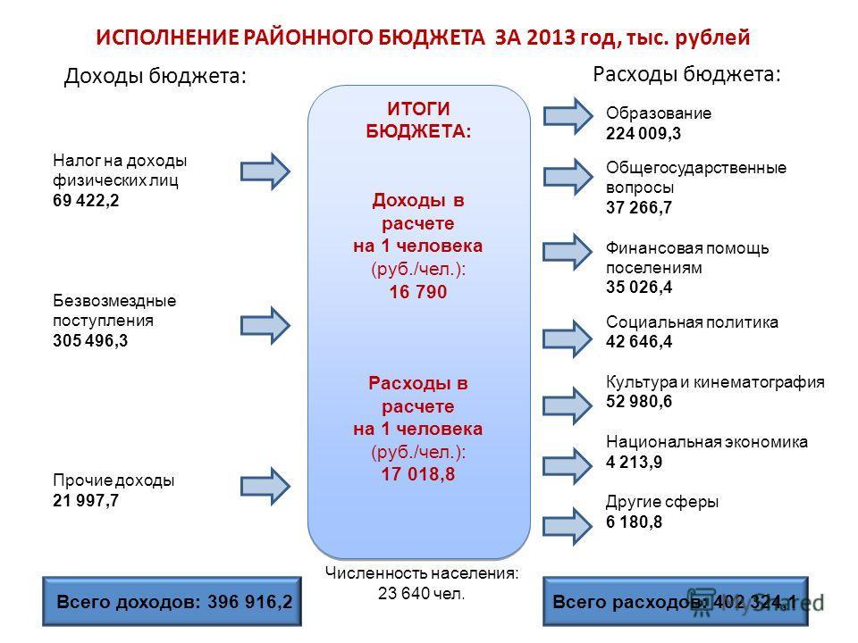 2 ИСПОЛНЕНИЕ РАЙОННОГО БЮДЖЕТА ЗА 2013 год, тыс. рублей Доходы бюджета: Расходы бюджета: Налог на доходы физических лиц 69 422,2 Безвозмездные поступления 305 496,3 Прочие доходы 21 997,7 Образование 224 009,3 Общегосударственные вопросы 37 266,7 Фин