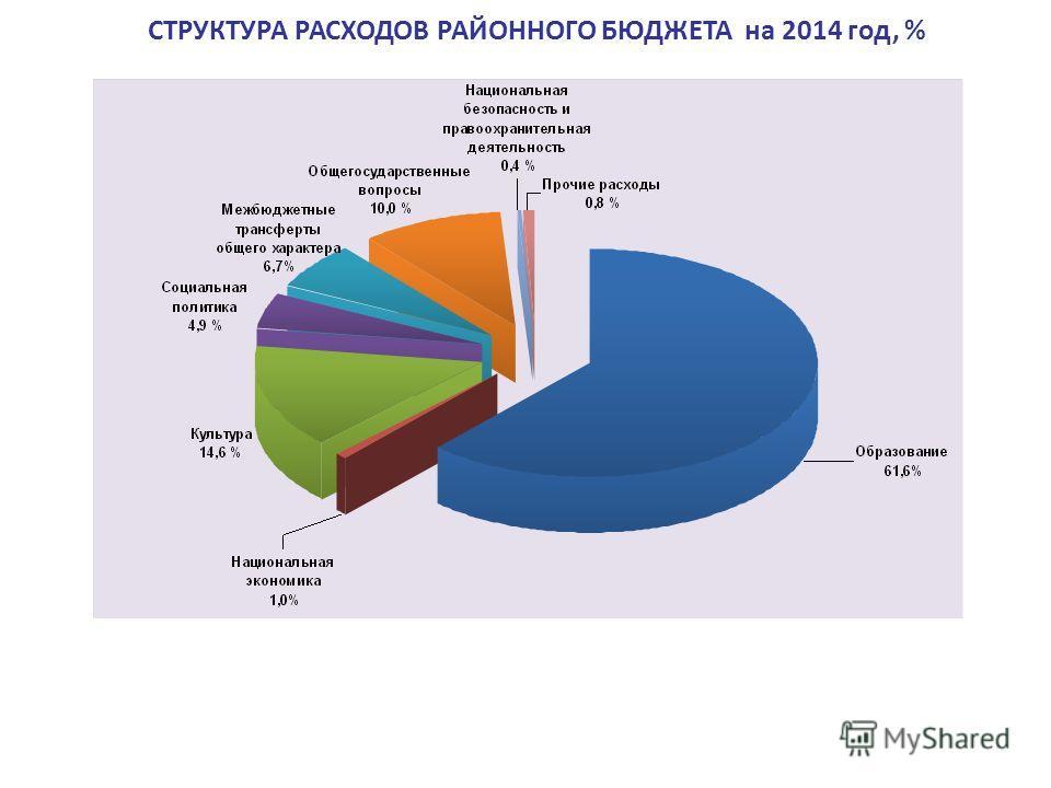 СТРУКТУРА РАСХОДОВ РАЙОННОГО БЮДЖЕТА на 2014 год, %