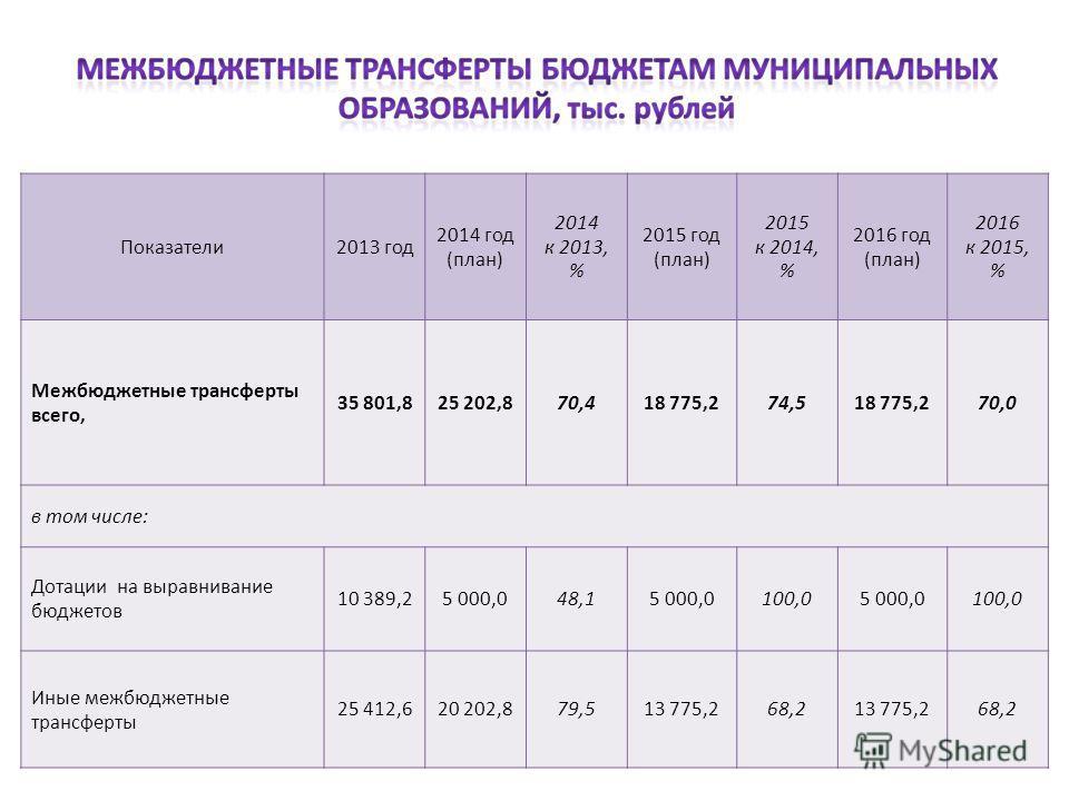 Показатели 2013 год 2014 год (план) 2014 к 2013, % 2015 год (план) 2015 к 2014, % 2016 год (план) 2016 к 2015, % Межбюджетные трансферты всего, 35 801,825 202,870,418 775,274,518 775,270,0 в том числе: Дотации на выравнивание бюджетов 10 389,25 000,0