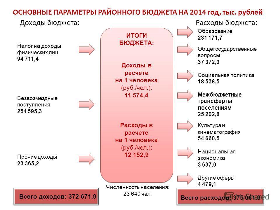 2 ОСНОВНЫЕ ПАРАМЕТРЫ РАЙОННОГО БЮДЖЕТА НА 2014 год, тыс. рублей Доходы бюджета: Расходы бюджета: Налог на доходы физических лиц 94 711,4 Безвозмездные поступления 254 595,3 Прочие доходы 23 365,2 Образование 231 171,7 Общегосударственные вопросы 37 3
