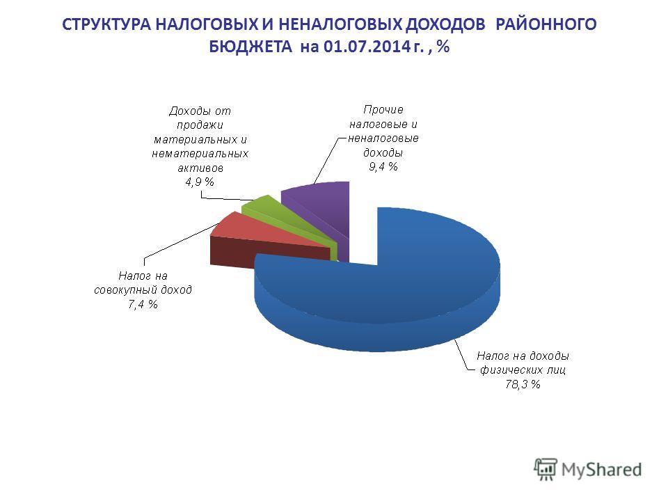 СТРУКТУРА НАЛОГОВЫХ И НЕНАЛОГОВЫХ ДОХОДОВ РАЙОННОГО БЮДЖЕТА на 01.07.2014 г., %