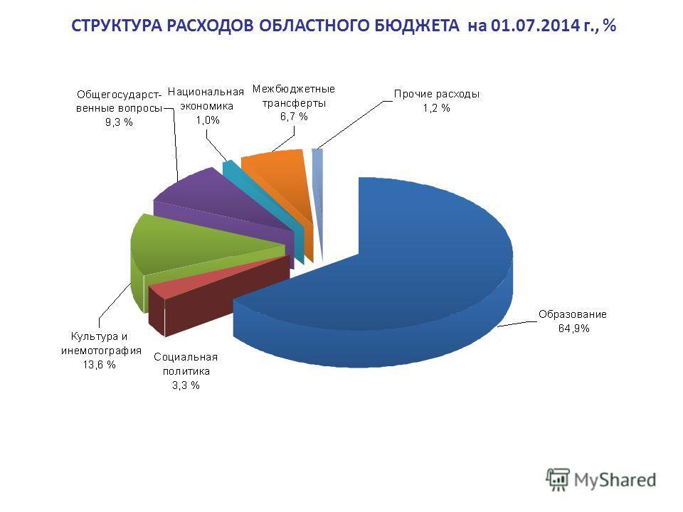 СТРУКТУРА РАСХОДОВ ОБЛАСТНОГО БЮДЖЕТА на 01.07.2014 г., %