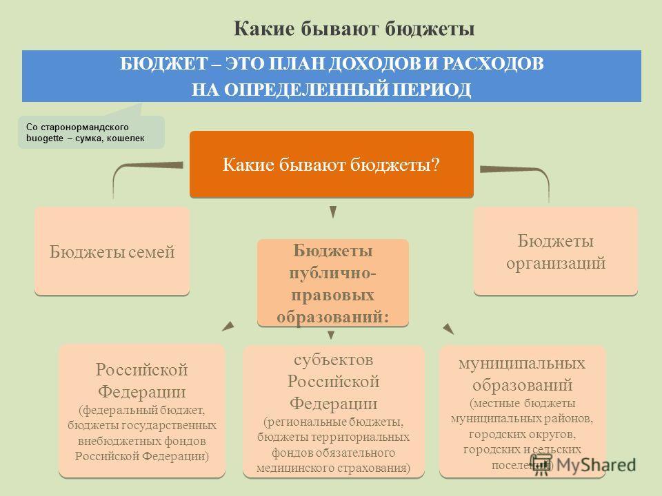 Какие бывают бюджеты? Бюджеты семей Бюджеты публично- правовых образований: Бюджеты организаций БЮДЖЕТ – ЭТО ПЛАН ДОХОДОВ И РАСХОДОВ НА ОПРЕДЕЛЕННЫЙ ПЕРИОД Со старонормандского buogette – сумка, кошелек субъектов Российской Федерации (региональные бю