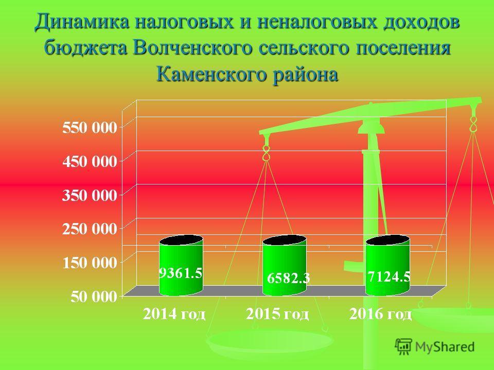 Динамика налоговых и неналоговых доходов бюджета Волченского сельского поселения Каменского района