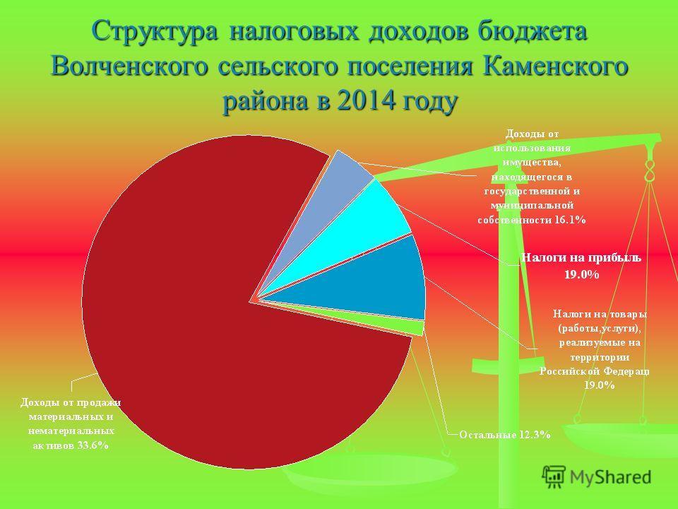 Структура налоговых доходов бюджета Волченского сельского поселения Каменского района в 2014 году