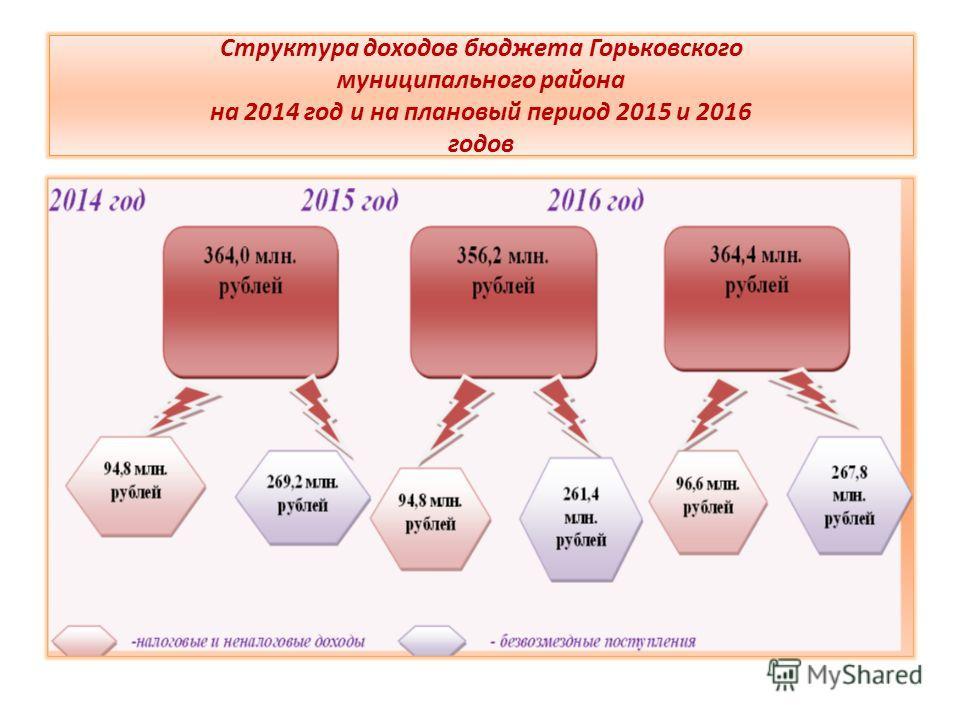 Структура доходов бюджета Горьковского муниципального района на 2014 год и на плановый период 2015 и 2016 годов