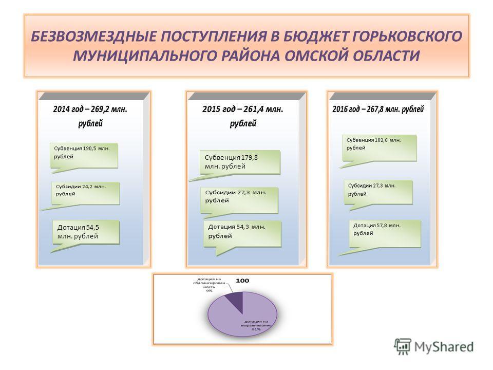 БЕЗВОЗМЕЗДНЫЕ ПОСТУПЛЕНИЯ В БЮДЖЕТ ГОРЬКОВСКОГО МУНИЦИПАЛЬНОГО РАЙОНА ОМСКОЙ ОБЛАСТИ Дотация 54,5 млн. рублей Субвенция 179,8 млн. рублей