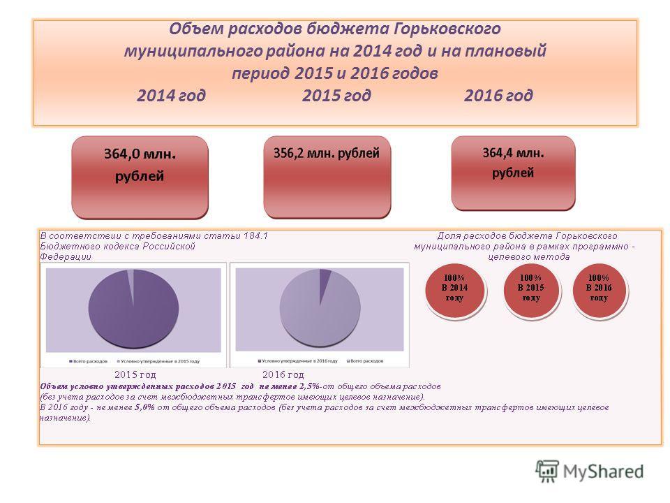 Объем расходов бюджета Горьковского муниципального района на 2014 год и на плановый период 2015 и 2016 годов 2014 год 2015 год 2016 год